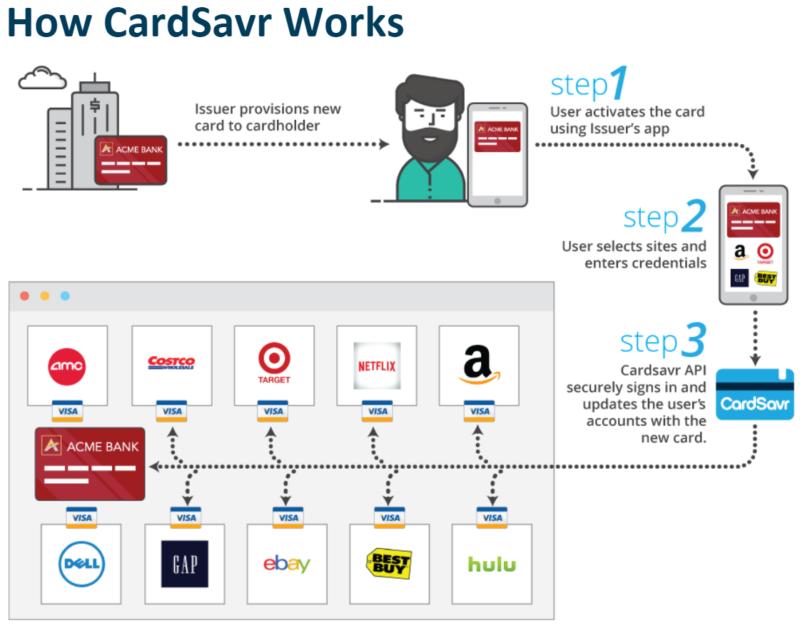 How CardSavr Works